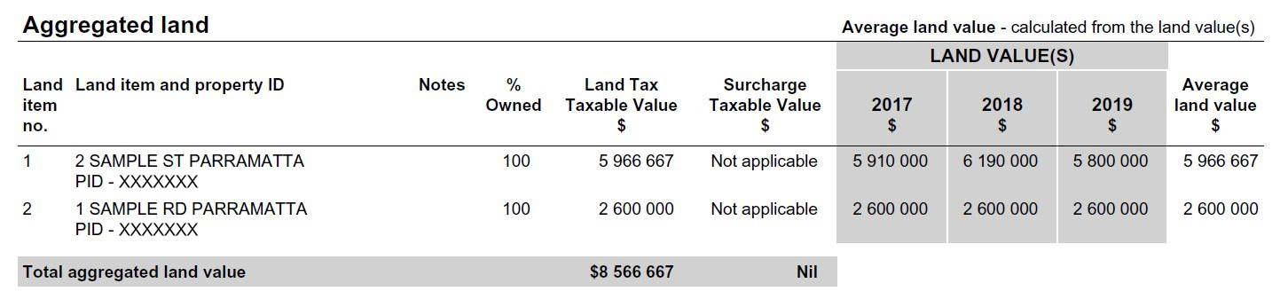 Aggregated land example