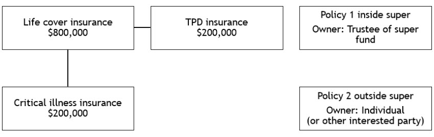 Connected insurance with TPD and critical illness extensions before claim