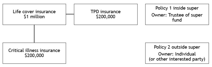 Connected insurance with TPD and critical illness extensions after claim